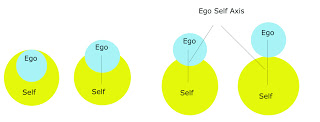 ego self axis